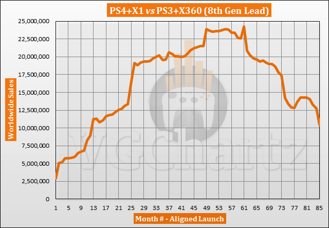 PS4 and Xbox One vs PS3 and Xbox 360 Sales Comparison - November 2020