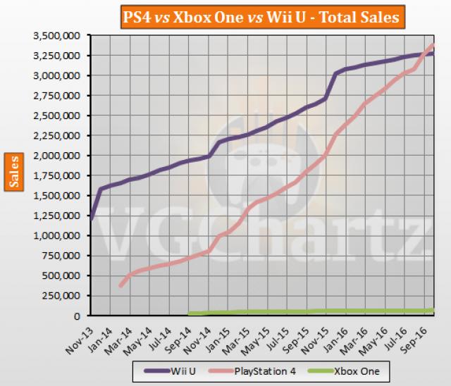 PS4 vs Xbox One vs Wii U Japan Lifetime Sales – October ...