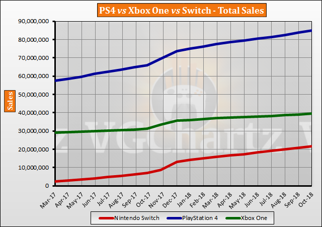 Switch vs PS4 vs Xbox One Global Lifetime Sales – October