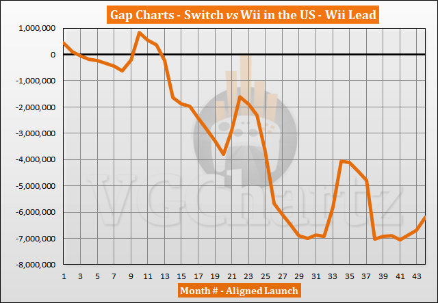 Switch vs Wii Sales Comparison in the US – October 2020