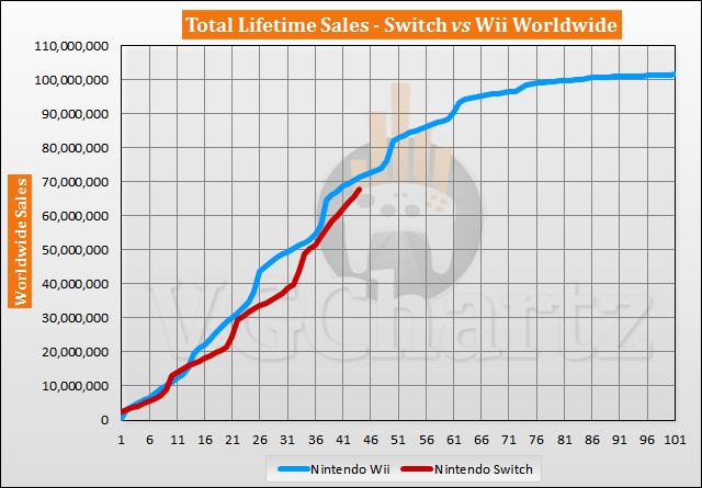 Switch vs Wii Sales Comparison - Switch Closes the Gap By Over 1 Million in October 2020