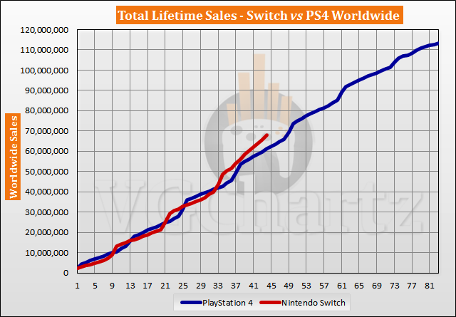 Switch vs PS4 Sales Comparison - October 2020