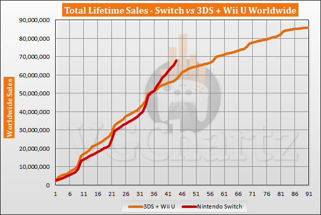 Switch vs 3DS and Wii U Sales Comparison - Switch Lead Tops 10 Million in October 2020