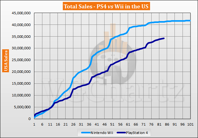 PS4 vs Wii in the US Sales Comparison - October 2020
