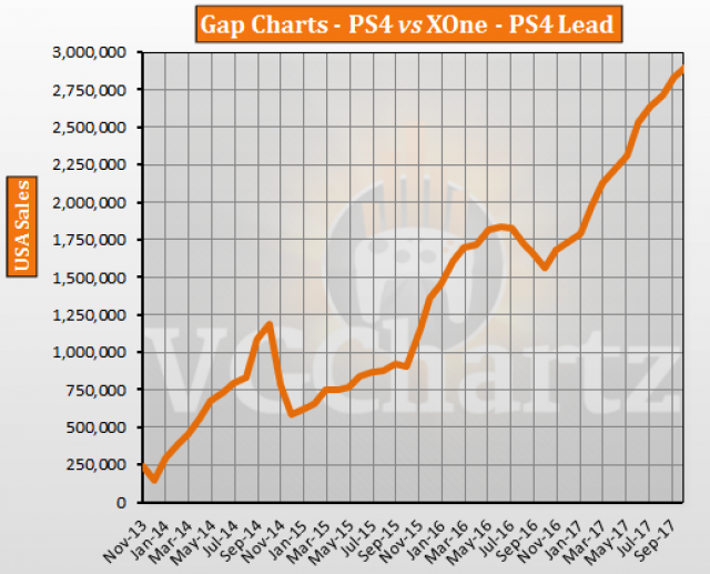 ps4 vs xbox one in the us vgchartz gap charts october 2017