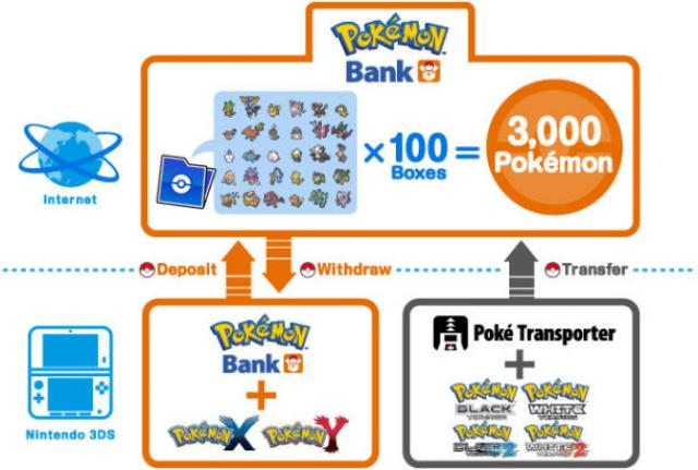 Pokemon Bank  1