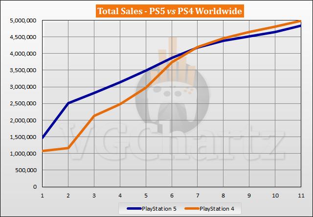PS5 vs PS4 Sales Comparison Launch Sales Comparison Through Week 11