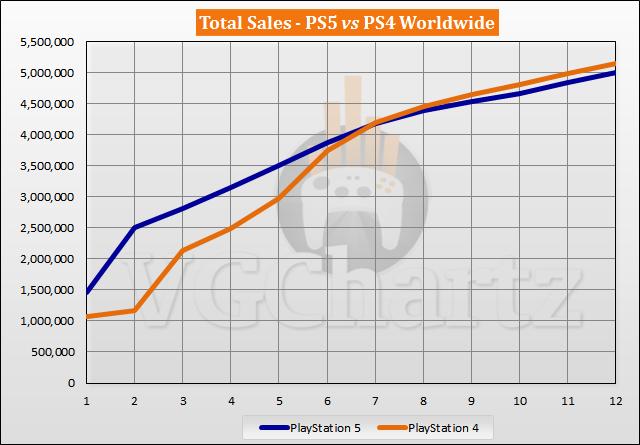 PS5 vs PS4 Launch Sales Comparison Through Week 12
