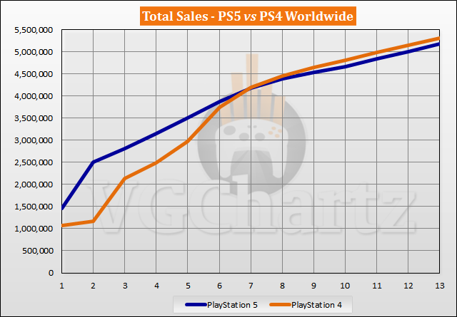 PS5 vs PS4 Launch Sales Comparison Through Week 13 - PS5 Closes Gap for 3rd Straight Week