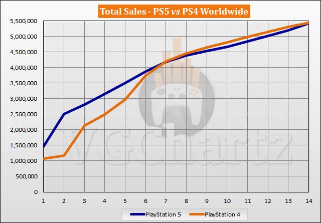 PS5 vs PS4 Launch Sales Comparison Through Week 14