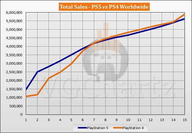 PS5 vs PS4 Launch Sales Comparison Through Week 15