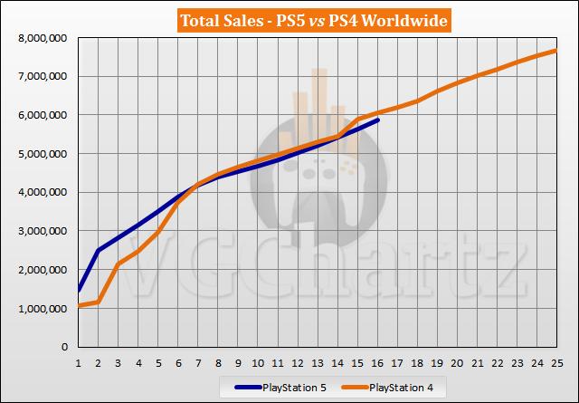 PS5 vs PS4 Launch Sales Comparison Through Week 16