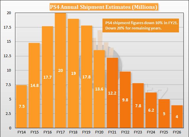ps4-annual-shipment-estimates-2.png