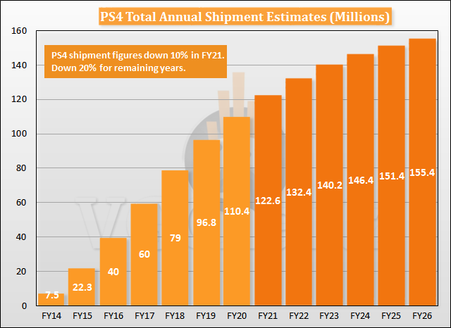 Can The PS4 Outsell The PS2? - Analysis