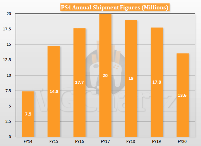 PS4 Annual Shipment Figures