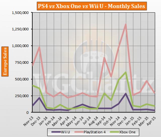 Ps4 Xbox One Sales Comparison images