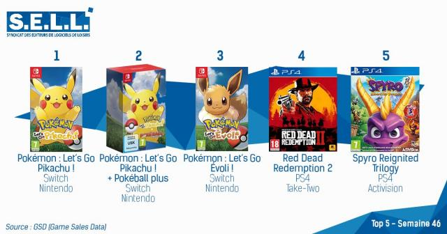 Pokemon Let's Go Invades the French Charts - VGChartz