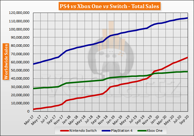 Switch vs PS4 vs Xbox One Global Lifetime Sales - September 2020