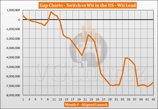 Switch vs Wii Sales Comparison in the US – Switch Closes Gap in September 2020