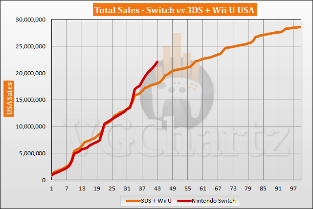 Switch vs 3DS and Wii U in the US Sales Comparison - Switch Lead Tops 4 Million in September 2020