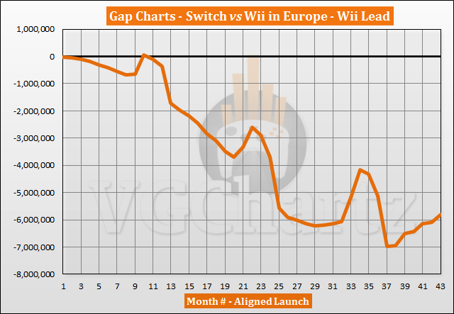 Switch vs Wii Sales Comparison in Europe - Switch Closes the Gap in September 2020