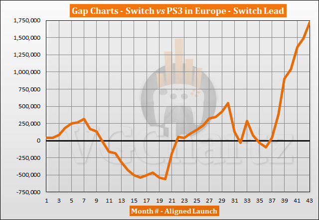 Switch vs PS3 Sales Comparison in Europe - Switch Lead Continues to Grow in September 2020