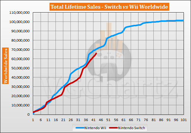 Switch vs Wii Sales Comparison - September 2020