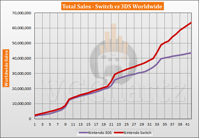 Switch vs 3DS Sales Comparison - Switch Lead Continues to Grow in September 2020