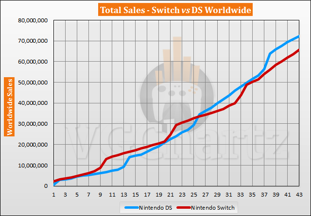 Switch vs DS Sales Comparison - Switch Closes the Gap in September 2020
