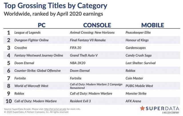 Report: Animal Crossing: New Horizons Sold 3.6 Million Digital Units in April, Final Fantasy VII Remake Sold 2.2 Million Digital Units