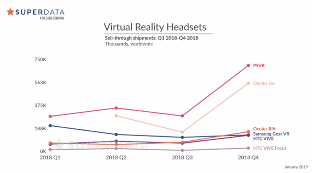 Virtual Reality Grew 30% in 2018, Driven by PSVR Sales