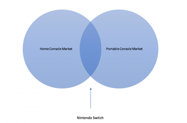 Why the nintendo switch may struggle to sell well vgchartz better venn ccuart Images
