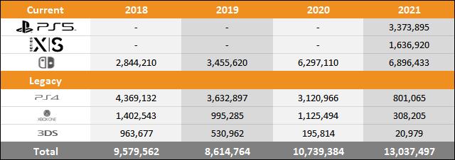 PS5 vs Xbox Series X|S vs Switch Sales Comparison Charts Through April 17