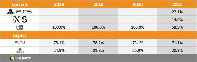 PS5 vs Xbox Series X|S vs Switch Sales Comparison Charts Through April 3