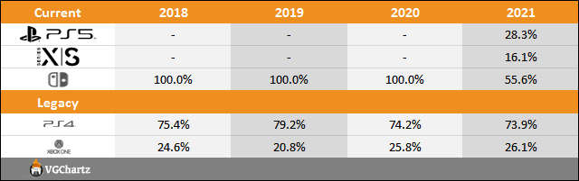 PS5 vs Xbox Series X S vs Switch Sales Comparison Charts Through August 14