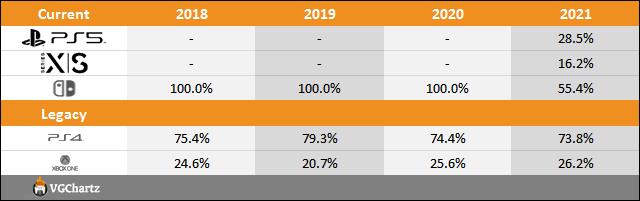 PS5 vs Xbox Series X|S vs Switch Sales Comparison Charts Through August 21