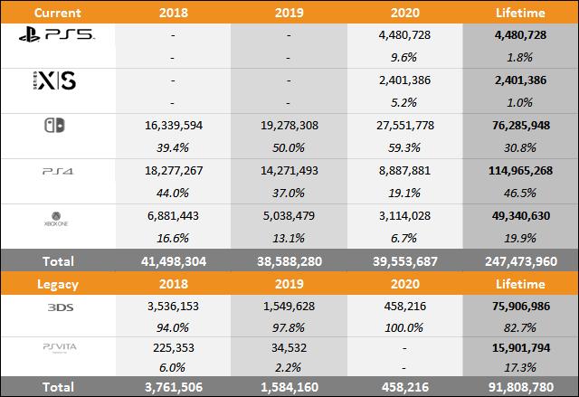 Grafik Perbandingan Penjualan PS5 vs Xbox Series X | S vs Switch Hingga 26 Desember