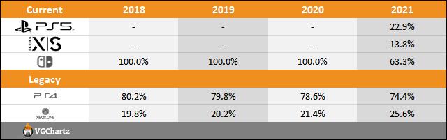 PS5 vs Xbox Series X S vs Switch Sales Comparison Charts Through January 23