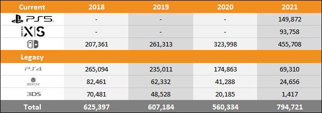 PS5 vs Xbox Series X|S vs Switch Sales Comparison Charts Through January 9