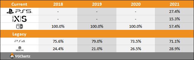PS5 vs Xbox Series X|S vs Switch Sales Comparison Charts Through July 17