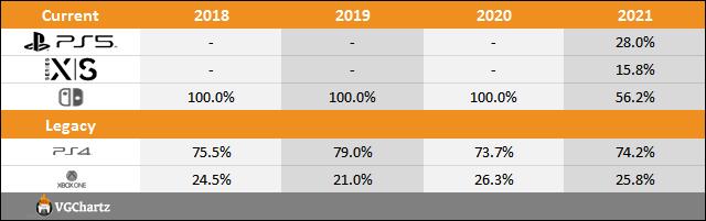 PS5 vs Xbox Series X|S vs Switch Sales Comparison Charts Through July 24
