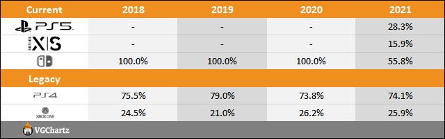 PS5 vs Xbox Series X S vs Switch Sales Comparison Charts Through July 31