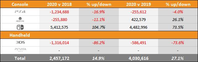 Switch vs PS4 vs Xbox One Sales Comparison Charts Through July 4, 2020