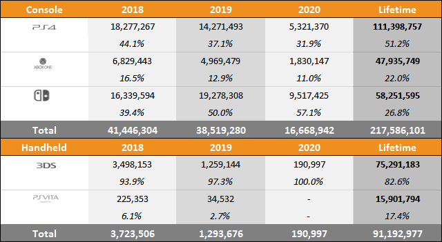 Year on Year Sales & Market Share Charts - June 13, 2020