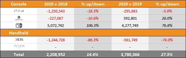 Switch vs PS4 vs Xbox One Sales Comparison Charts Through June 20, 2020