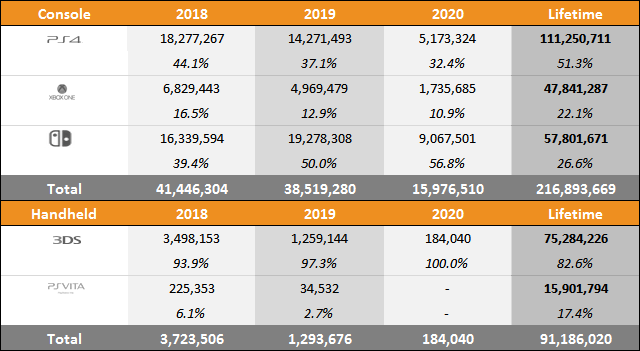 Year on Year Sales & Market Share Charts - June 6, 2020