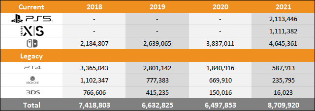PS5 vs Xbox Series X|S vs Switch Sales Comparison Charts Through March 20