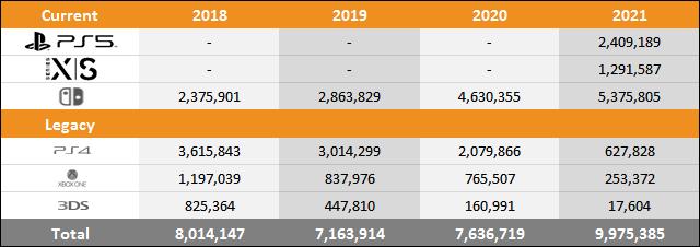 PS5 vs Xbox Series X|S vs Switch Sales Comparison Charts Through March 27