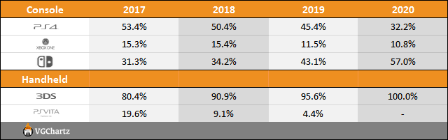 Year on Year Sales & Market Share Charts - May 30, 2020