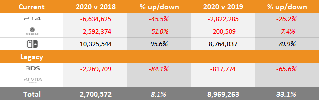 PS5 vs Xbox Series X|S vs Switch Sales Comparison Charts Through November 21
